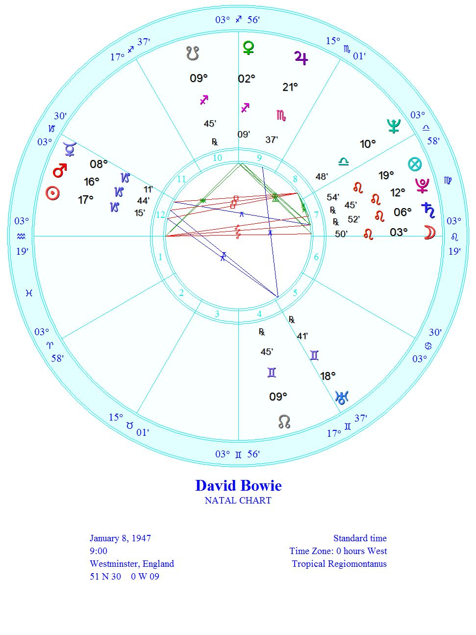Astrology and everything else David Bowie's illness