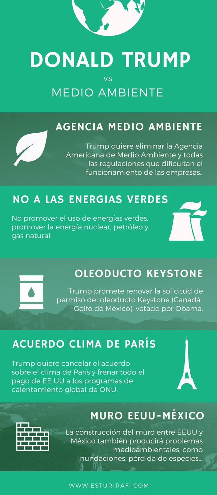 Donald Trump vs Medio ambiente