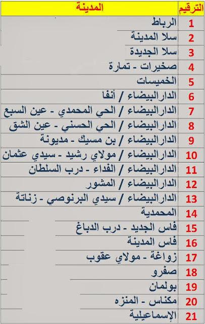 لائحة ارقام لوحات السيارات بالمغرب