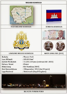 PROFIL NEGARA ASEAN [IBU KOTA, BENDERA, LUAS, LAGU, BAHASA