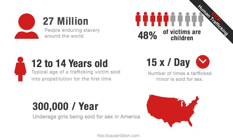 Human Trafficking For Sex 80