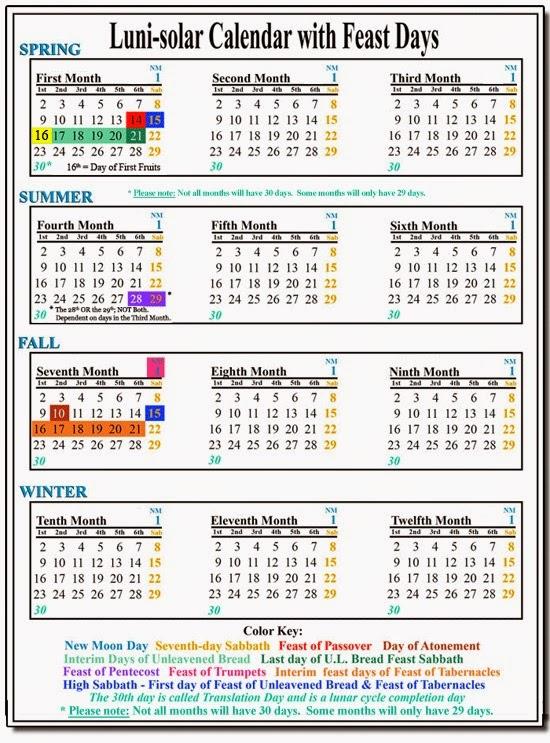 parablesblog: FOUNDATIONS - Yahweh's Calendar