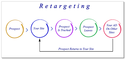 Entendiendo lo que es Remarketing o Retargeting
