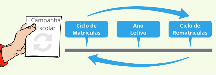 ciclo-campanha-marketing-escolar