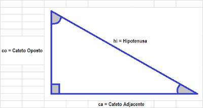 Identificando o cateto adjacente, oposto e a hipotenusa