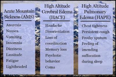 gejala penyakit ketinggian
