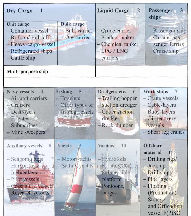 Ship Types ~ Mighty-Ships - types of ships