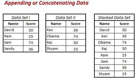 SAS : Combining and Aggregating Data