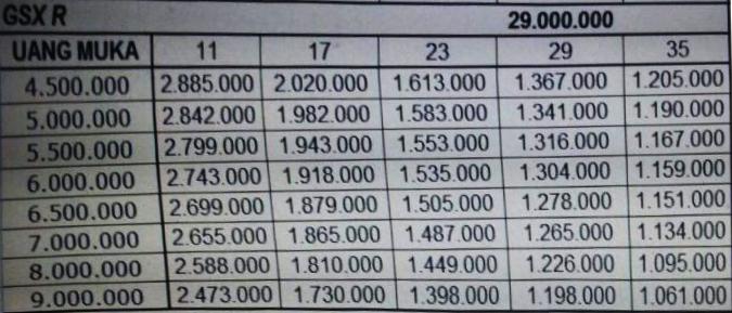 Tabel Angsuran Adira Finance Kredit Motor Suzuki Gsx R150 Dan Gsx
