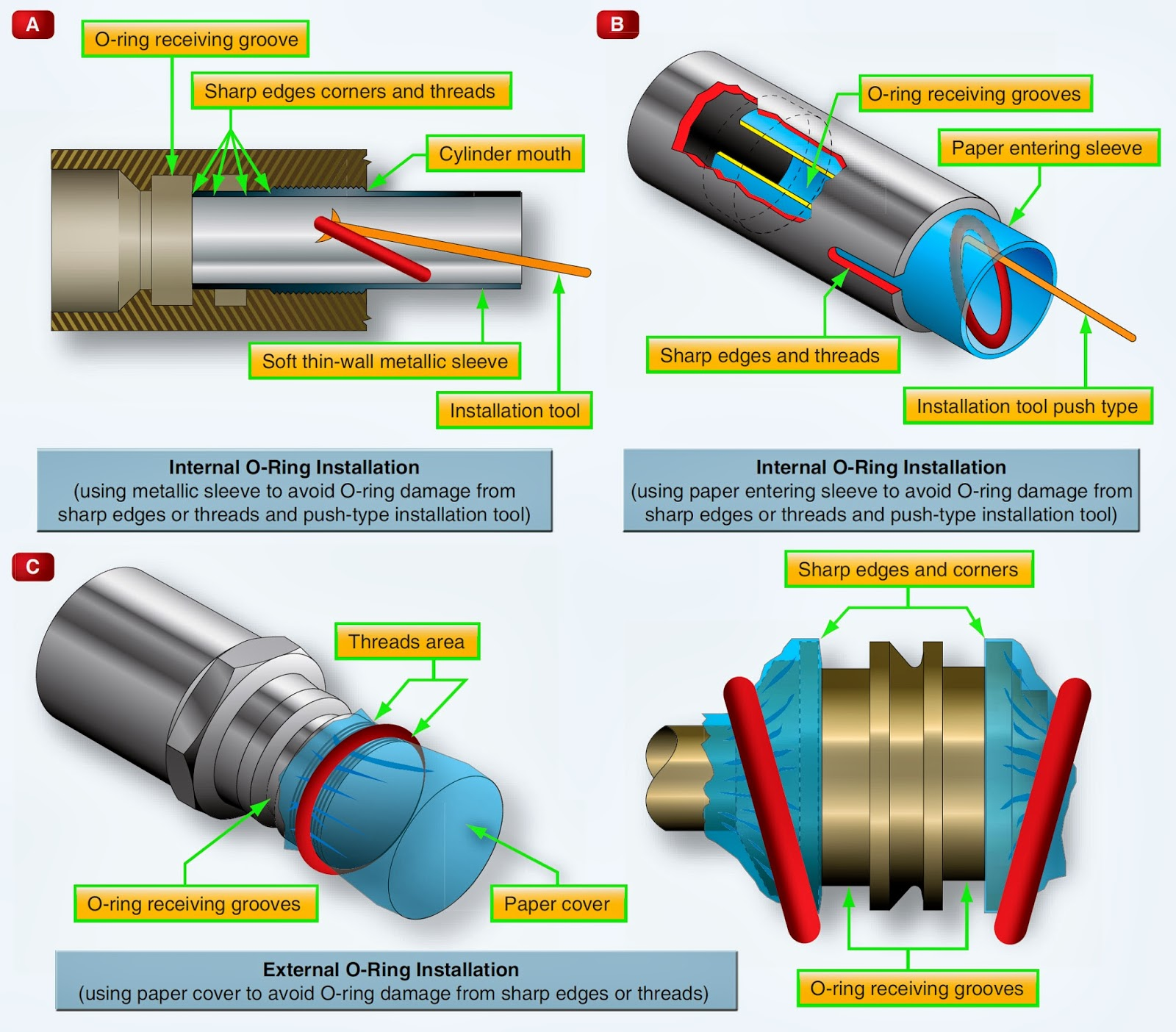 How to Install Hydraulic Seals for Various Applications advise