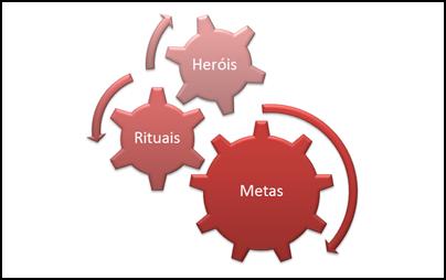 Sub-elementos da cultura organizacional
