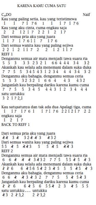Chord Lagu Naif Benci Untuk Mencinta : chord, benci, untuk, mencinta, Chord, Gitar, Kenangan