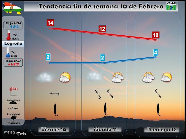 Prevision del tiempo en Logroñoño, valle. meteosojuela