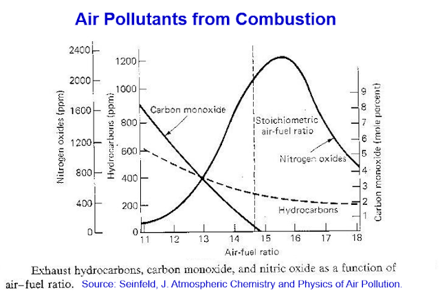 Relationship Between Air Pollution and Stoichiometric ratio