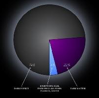La Energía Oscura