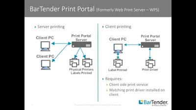 BarTender Print Portal