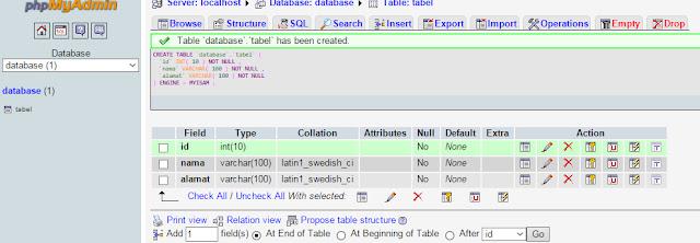 Tabel database yang telah dibuat