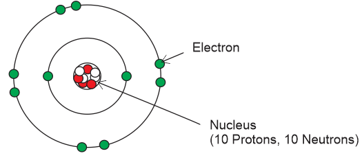 neon atom diagram 2000 dodge coil wiring atomic theory definition kcse electricity