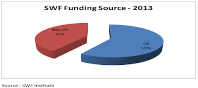 Pie chart SWF Funding sources