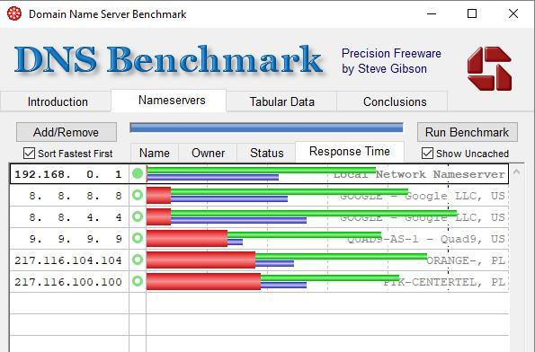 Wyniki pomiaru szybkości popularnych serwerów DNS w dniu 13.03.2018r.