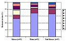 Figure 5 Percentages of sensitive, monoresistant and multiresistant E. coli strains observed in Dutch rivers