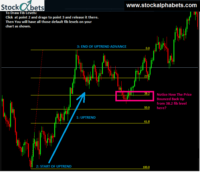 Fibonacci Trading Strategy Guide - Fibonacci Retracement Levels