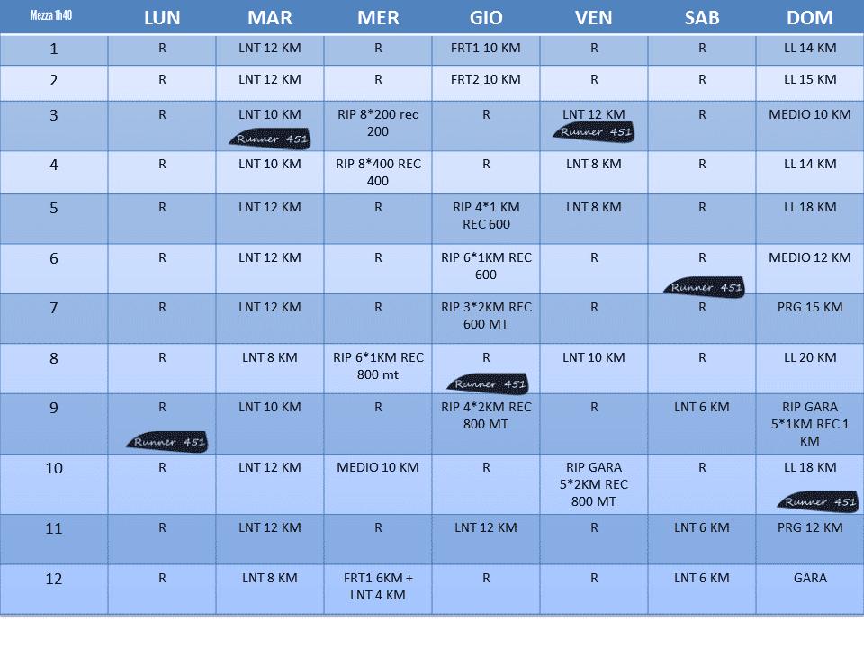 tabella mezza maratona in 1h40