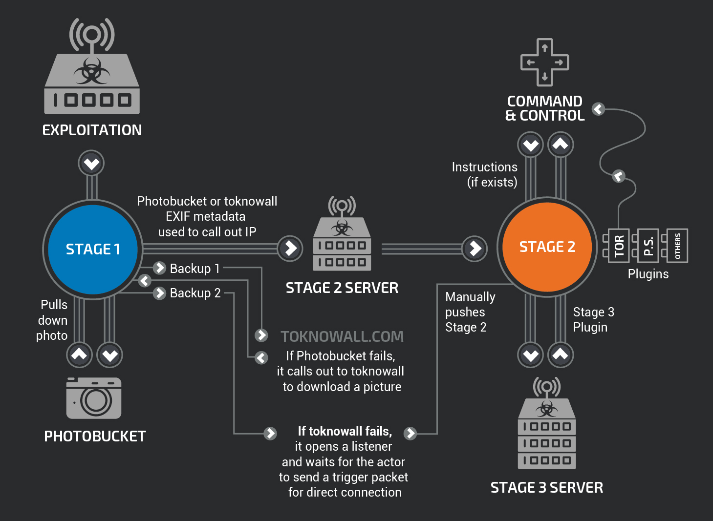 Talos Blog Cisco Intelligence Group Comprehensive Threat Loads Can Simply Be Connected Between Phases Phase Connection And A Communications Module That Allows Stage 2 To Communicate Over Tor We Assess With High Confidence Several Other Plugin Modules Exist