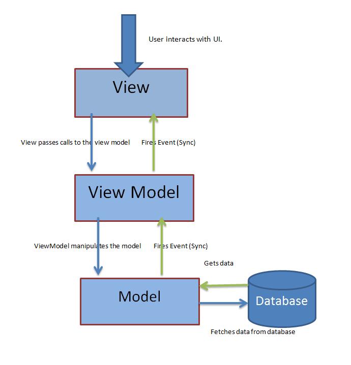 Archita's Blog: MVVM- An Introduction
