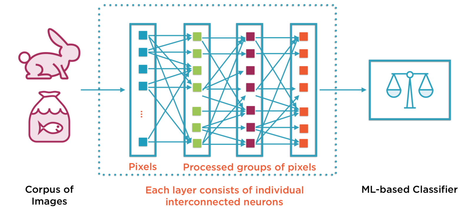 TensorFlow and TensorBoard : Deep Learning terminology and tools