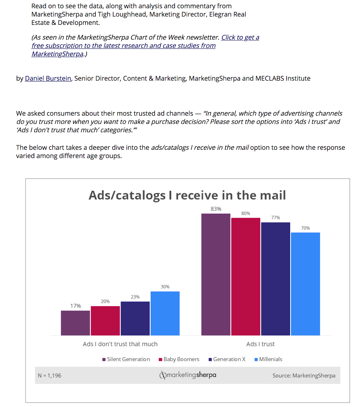 Tigh Loughhead featured in MarketingSherpa report on direct marketing trust by demographic group