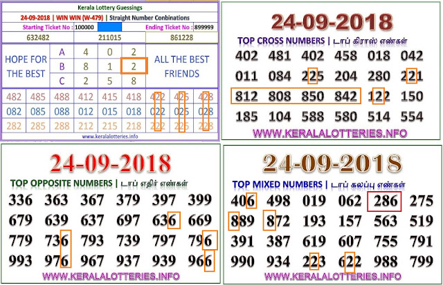 Kerala lottery abc guessing Win Win W-479 on 24.09.2018 by keralalotteries.info