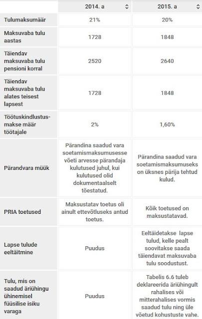 2016 tuludeklaratsiooni olulisemad tegurid faktid tulumaksumäär maksuvaba tulu tulemaksu tagastus