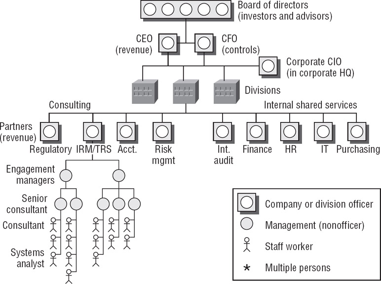 CISA Certified Information Systems Auditor Study Identifying Roles