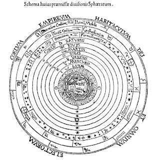 Aristolean-Ptolemaic-Geocentric-System