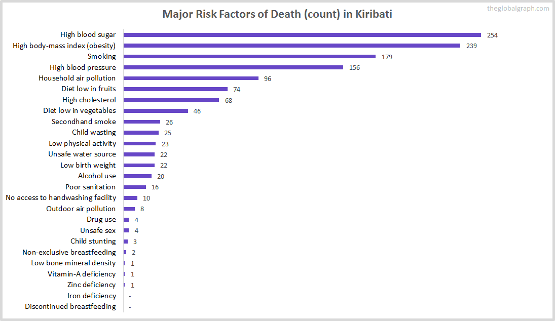 Major Cause of Deaths in Kiribati (and it's count)