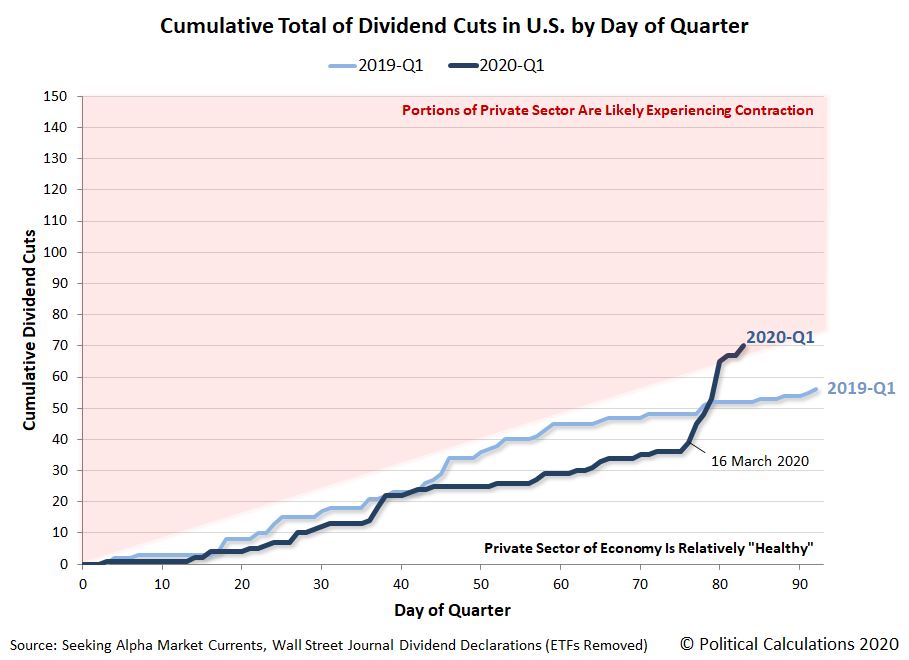 Cumulative Total Dividend Cuts in U.S. by Day of Quarter, 2019-Q1 vs 2020-Q1, Snapshot 2020-03-23