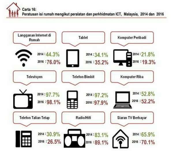 Laporan Penyiasatan Pendapatan Isi Rumah Dan Kemudahan Asas 2016: Peratusan Isi Rumah Mengikut Peralatan Dan Perkhidmatan ICT 2016