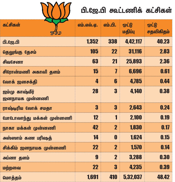 அடுத்த ஜனாதிபதி! - எதிர்க்கட்சிகளை ஒன்று சேர்க்குமா குடியரசுத் தலைவர் தேர்தல்?