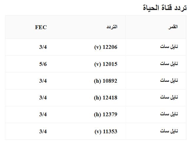 ترددات القنوات الفضائية المصرية 2017-2018
