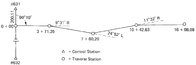 Figure 1: Open traverse