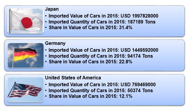Export Genius: Cars Import Data of Russia 2015 - Major Russian