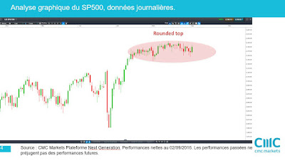 Analyse technique du SP500