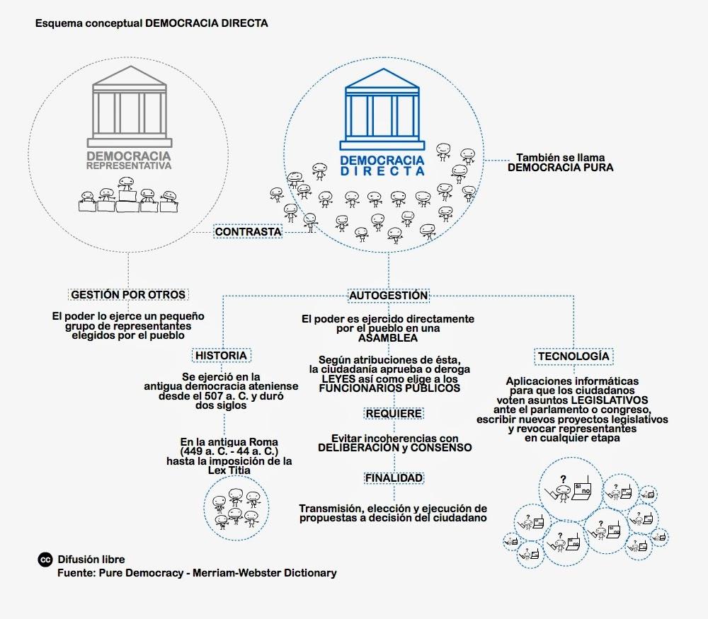 a835efc826 Ofrecemos este esquema para que sea difundido libremente como herramienta  pedagógica con el objetivo de comprender el significado de Democracia  Directa de ...