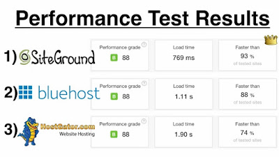 The Best WordPress Hosting