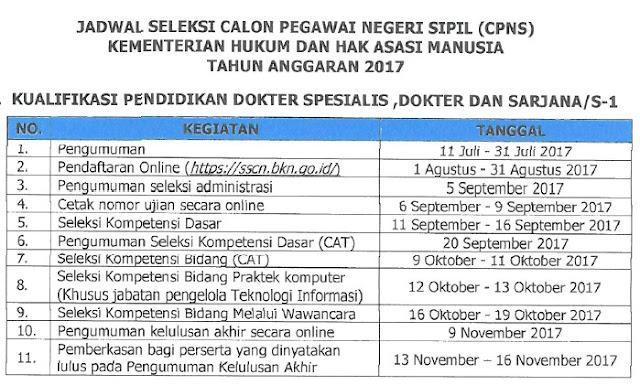 Jadwal CPNS Kemenkumham 2017