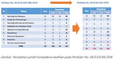 Perubahan Spektrum Keahlian Jenjang SMK Pada Aplikasi Dapodik 2019