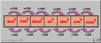 Ilustração mostrando um um quadro que diz como fazer as conversões das unidades de medida de superfície para os múltiplos e submúltiplos da unidade fundamental que é o metro quadrado