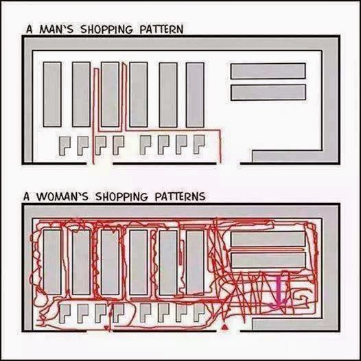 Man's and women's shopping pattern