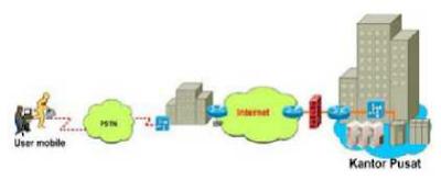 adalah sebuah teknologi komunikasi yang memungkinkan untuk dapat terkoneksi ke jaringan p Fungsi, Jenis dan Protokol VPN (Virtual Private Network)